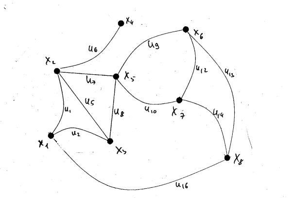 Пример раскраски графа по алгоритму Магу-Вейсмана ...